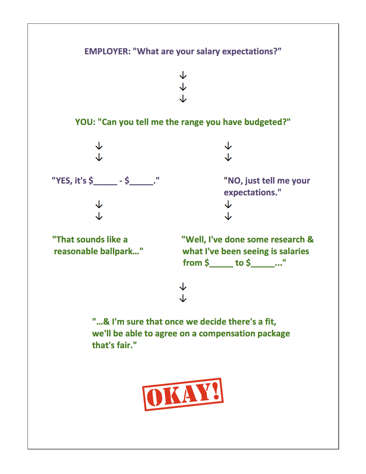 giving the wrong answer to interview questions about your desired salary can cost you a lot of money or a job offer this infographic shows you how to - What Are Your Expectations For The Job What Is Your Expected Salary